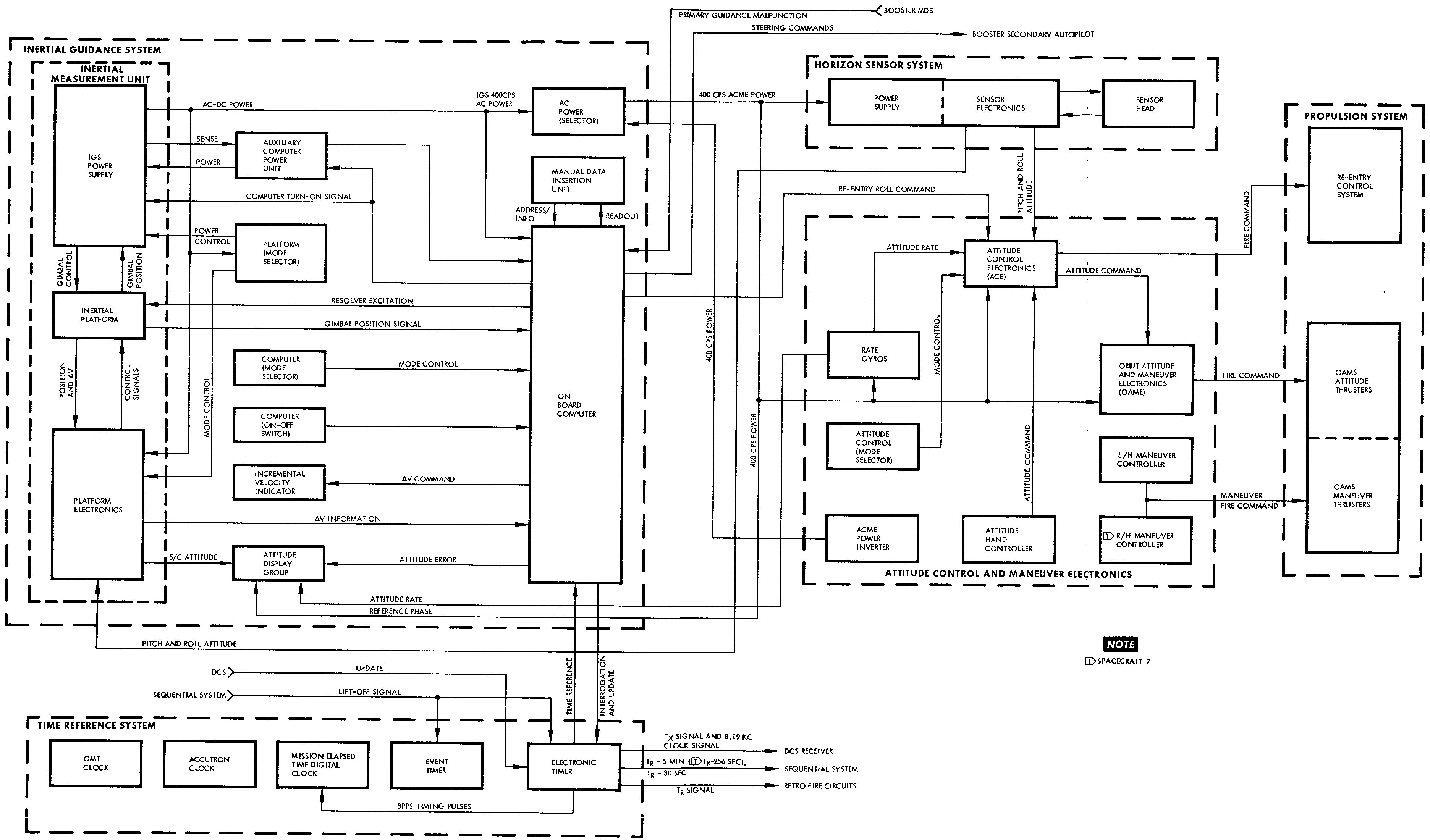 engn   content md at master · chrisbrowneanu engn · githubgemini spacecraft guidance system block diagram