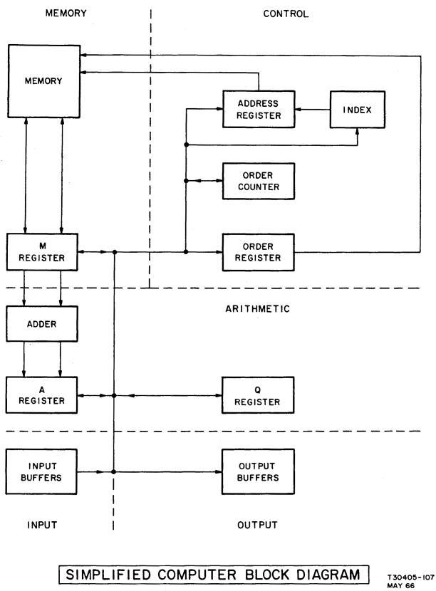 simple block diagram of computer – hackfisher,