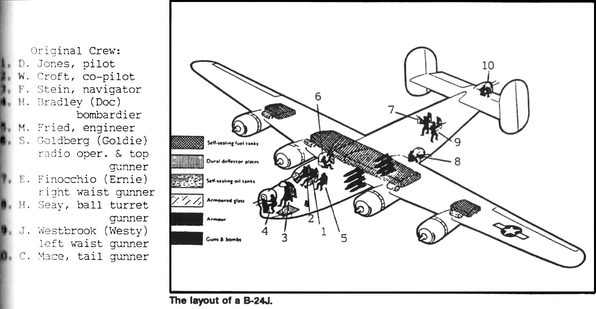 B 17 Crew Positions Pictures To Pin Thepinsta