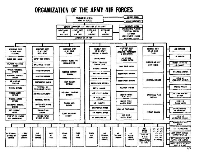 The army air forces in world war ii volume vi men and planes chapter 2