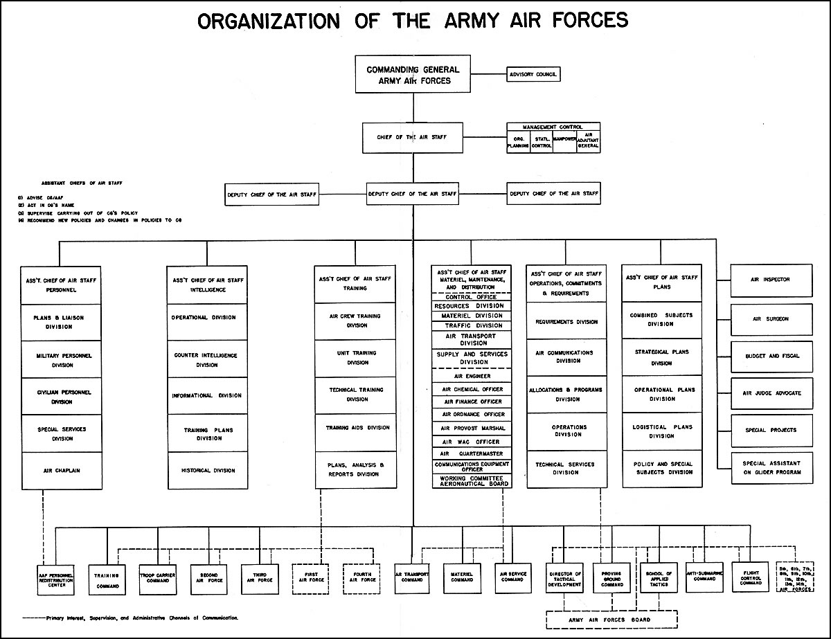 HQ Air Force Organizational Chart http://www.ibiblio.org/hyperwar/USA/COS-Biennial/index.html