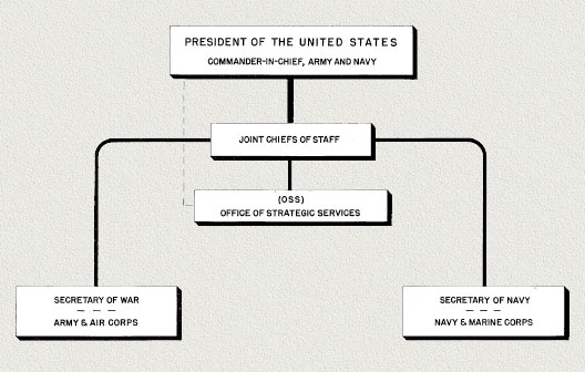 Presidential Chain Of Command http://www.ibiblio.org/hyperwar/USG/JCS/OSS/OSS-Functions/index.html