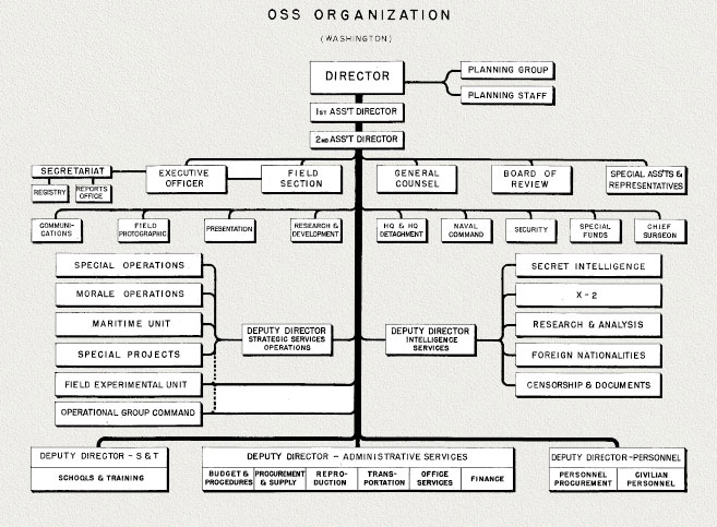 Hyperwar Office Of Strategic Servcices Oss Organization
