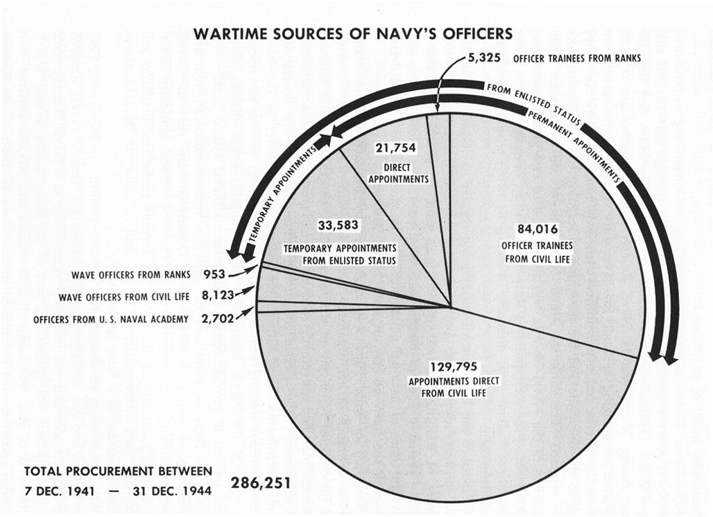 HyperWar: Administration of the Navy Department in World War