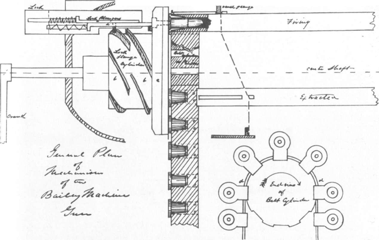 Firing Mechanisms For Guns : Hyperwar the machine gun vol i part ii