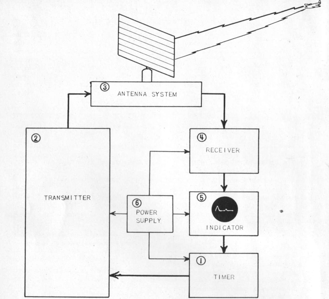 radar block diagram and operation pdf