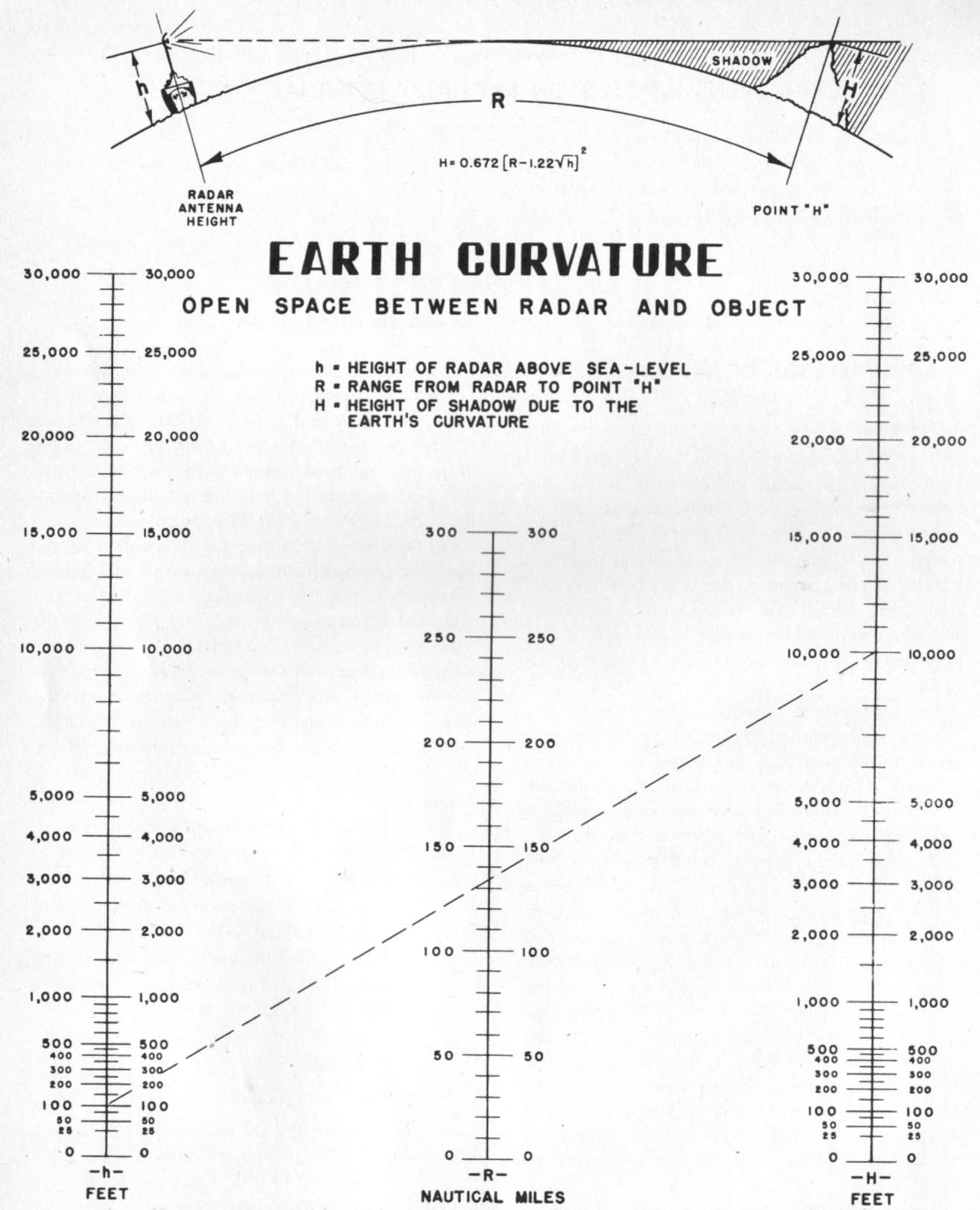 Curvature Of The Earth Calculator Hyperwar The Capabilities And Limitations Of Shipborne
