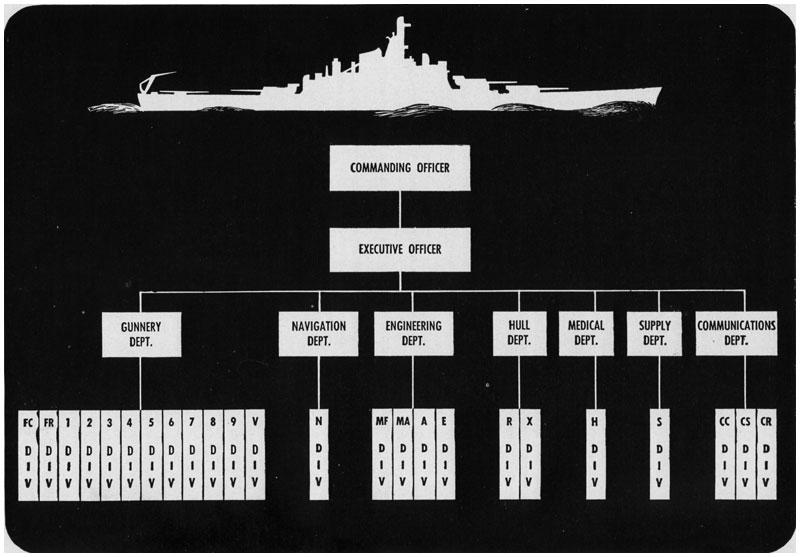 Figure 7-1. Battleship organization chart