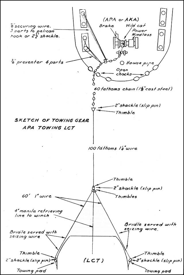Hyperwar Transport Doctrine Chapter 14