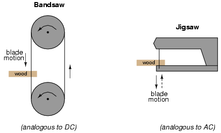 alternating current vs direct current. alternating current vs direct