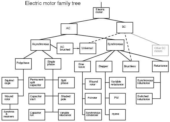 nikola tesla ac induction motor diagram  nikola  free