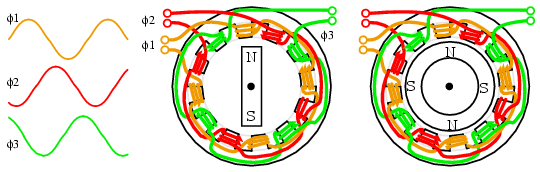 generator stator wiring diagram with Ac 13 on 7013main likewise Watch together with 3 Phase Induction Motors With Poles Not Equal To 3x further 7061dcmain as well Ac Motor  ponents.