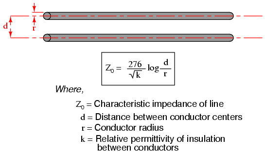 Characteristic Impedance vs Frequency Characteristic Impedance