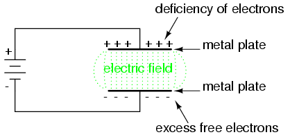 magnetic field between capacitor plates