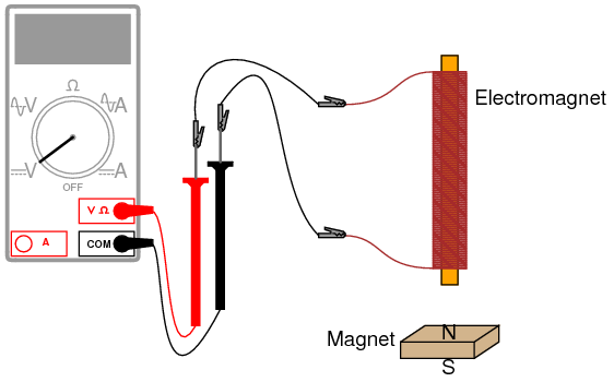 Questions on Magnetic Circuit Electrical4u