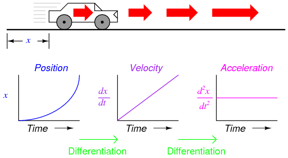 Positive acceleration examples