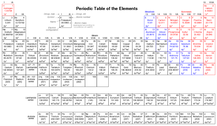 Periodic table with all possible charges urtaz Image collections