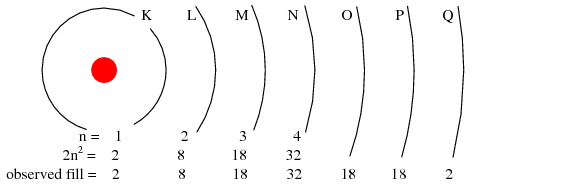 how many subshells are there in the n 4 principal shell Electron configurations using subshell notation   starting from one up to infinity, with one being the lowest energy while there are an infinite number of electron configurations for any atom,  the s-type subshells can hold a maximum of two electrons, the p-type subshells can hold a maximum of six electrons, the d-type subshells can.