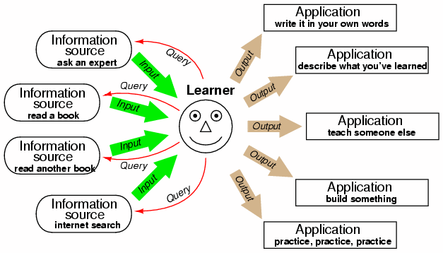 Learning source