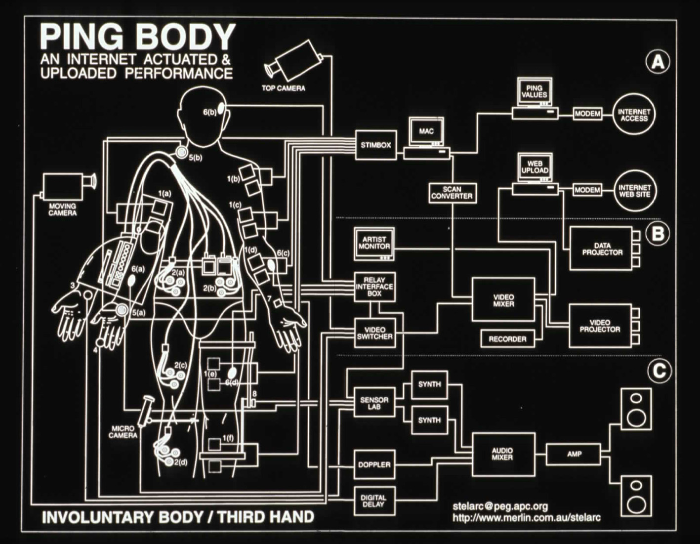 Stelarc Ping Body Schematic