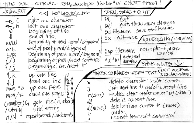 Fig. 1: Cheat sheet