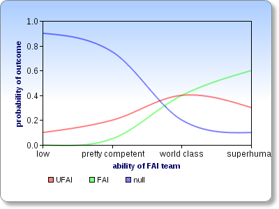 FAI probability chart