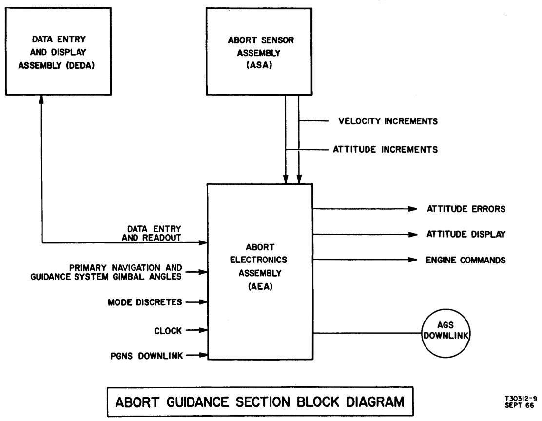 The Abort Guidance System Block Diagram From State Space Lm Section