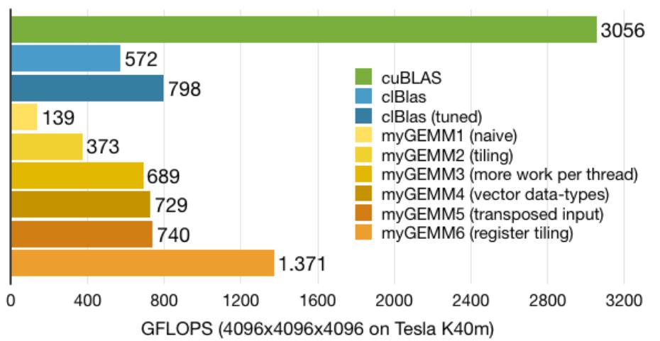 SGEMM in WebGL2-compute
