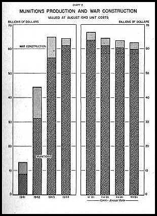 HyperWar: War Production In 1944