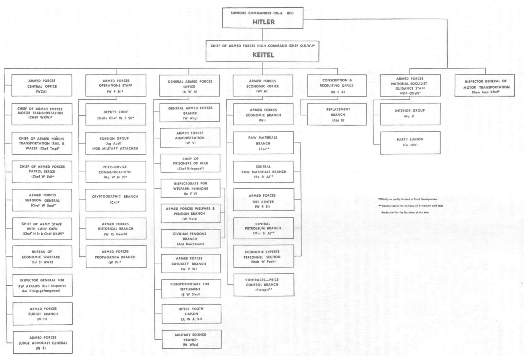 HyperWar: Handbook on German Military Forces (Chapter 1)
