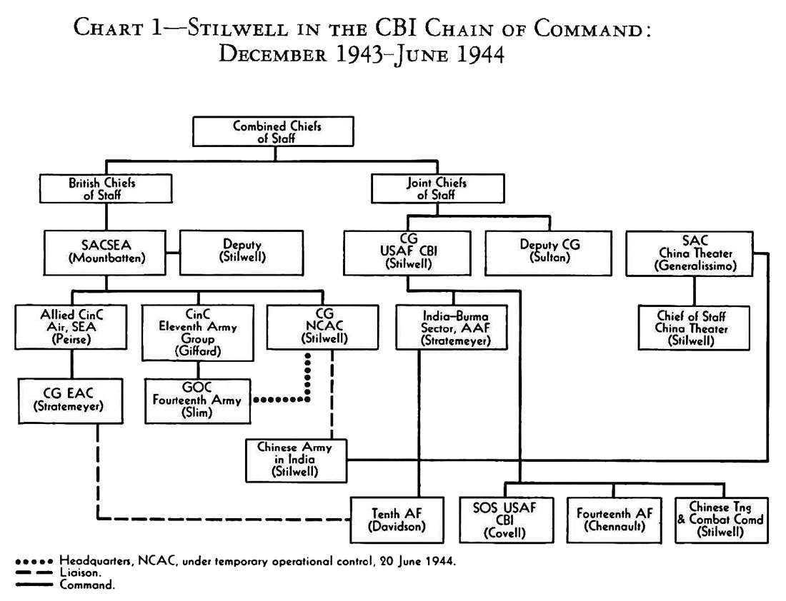 Hyperwar Us Army In Wwii Stillwells Command Problems Chapter 1 1949 Indian Scout Wiring Diagram See Chart I