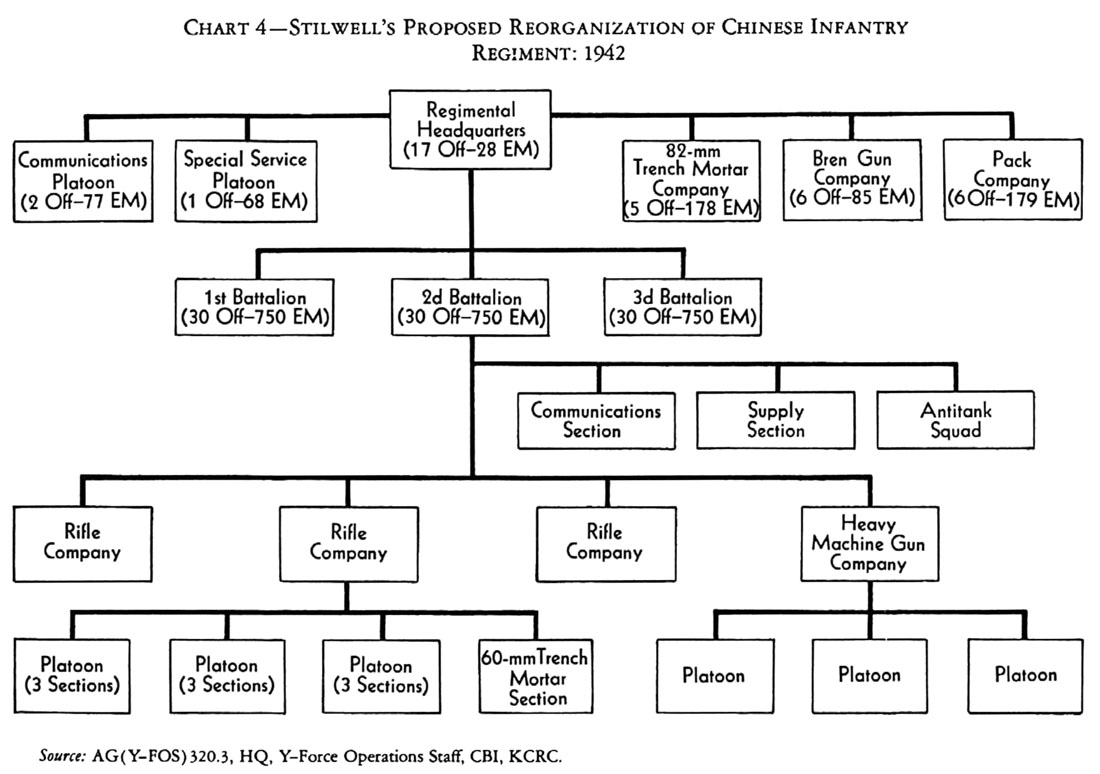 Hyperwar us army in wwii stillwells mission to china chapter 7 charts 3 and 4 the geenschuldenfo Images