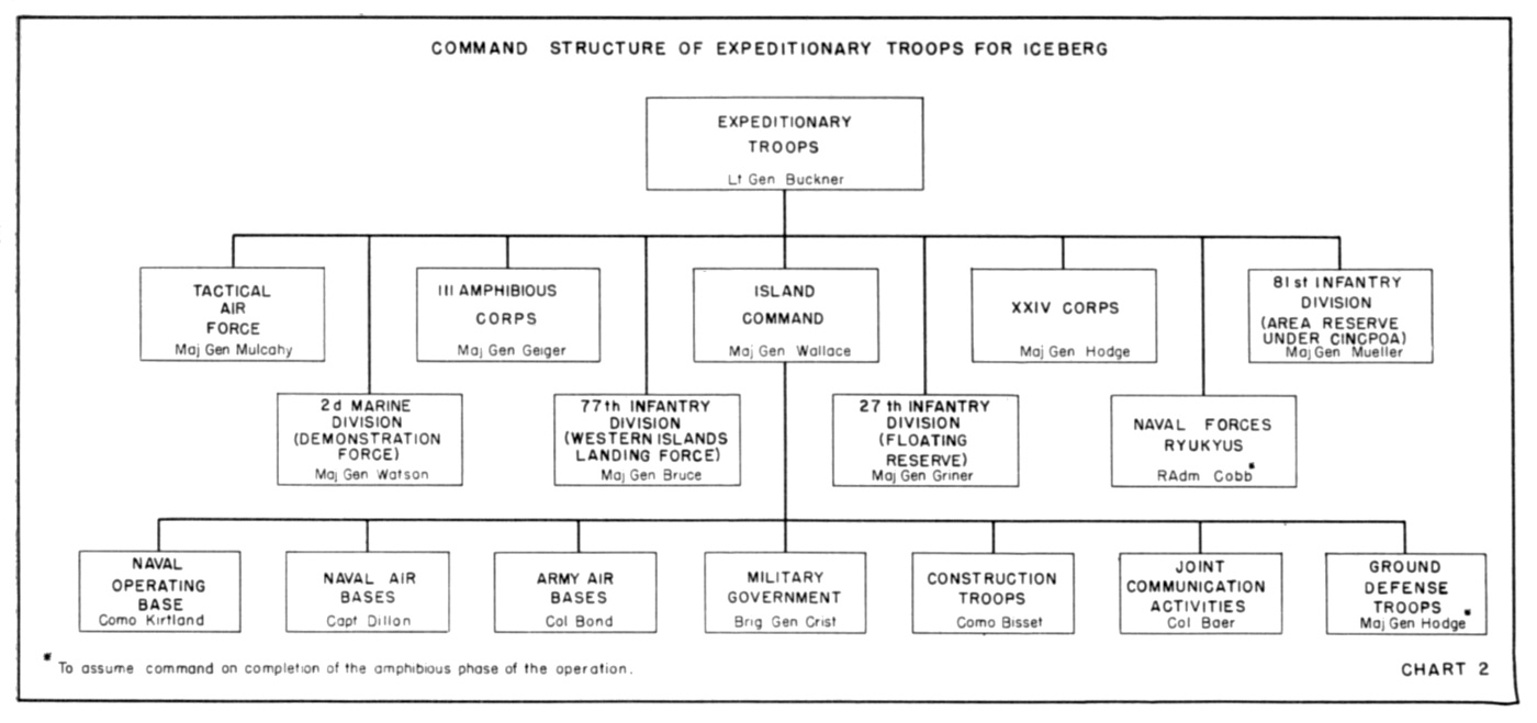 usmc importance of chain of command Rp 0102 - usmc organizational structure/chain of command terminal learning objectives 1 given the requirement, identify organizational structure and chain of command.