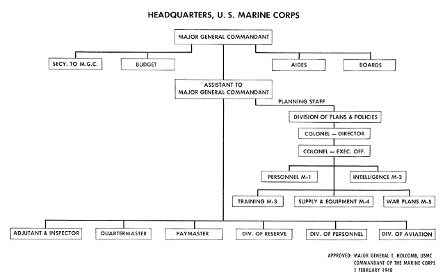 Hyperwar Administration Of The Navy Department In World War Ii