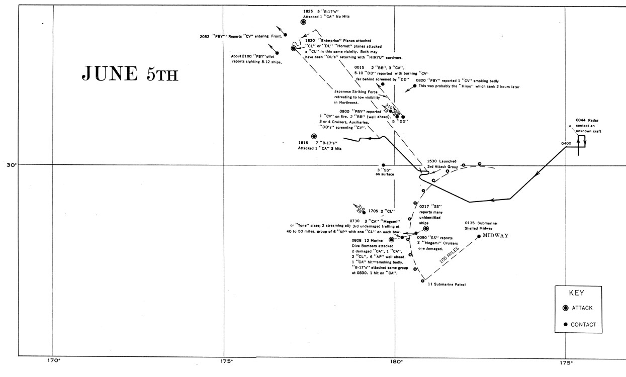 hyper 7 diagram the battle of midway  the battle of midway
