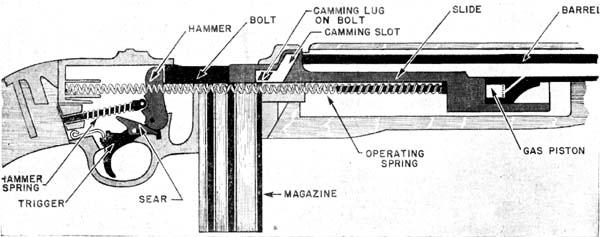 m2 carbine diagram wiring diagram rh gregmadison co M1 Carbine Blueprints M2 Carbine Parts Sale