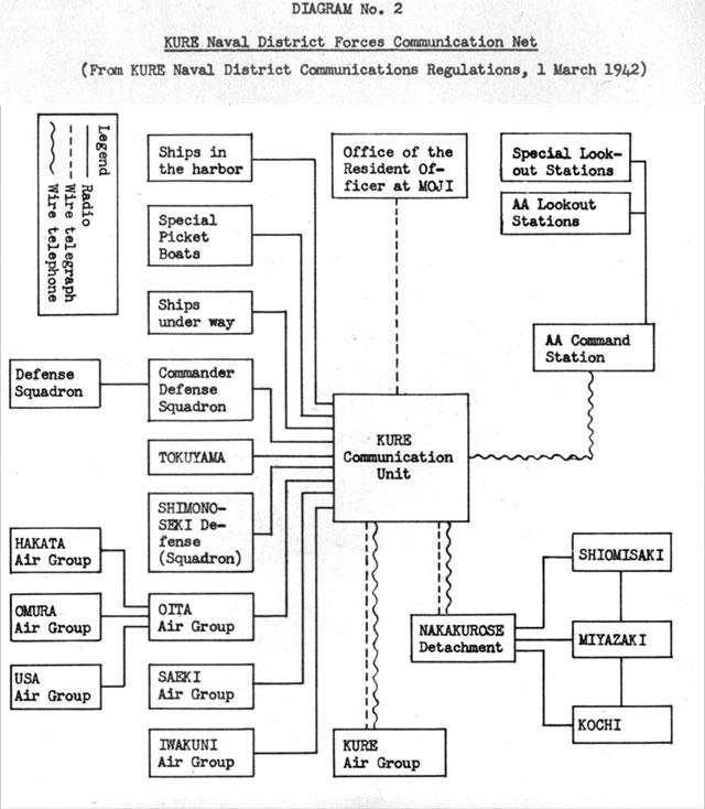 HyperWar: Japanese Radio Communications and Radio