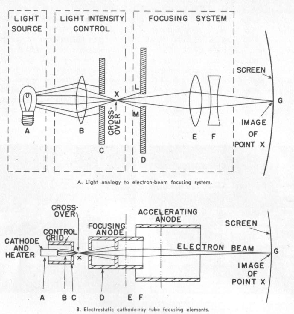 Hyperwar The Capabilities And Limitations Of Shipborne Radar Cathode Ray Diagram Figure 5 Focus Electron Beam
