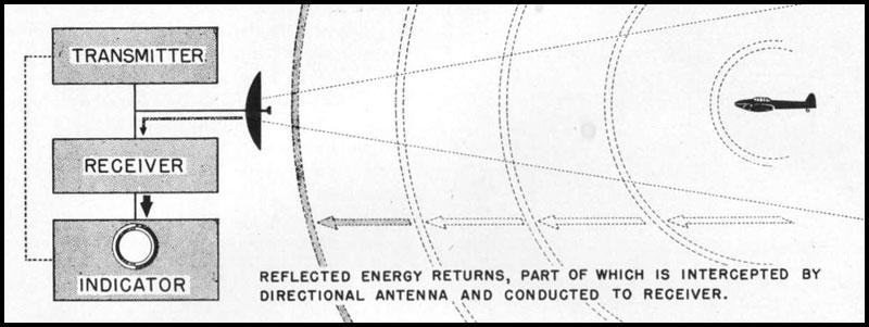 HyperWar: Tactical Uses of Radar in Aircraft (RADTWOA) [Part II]