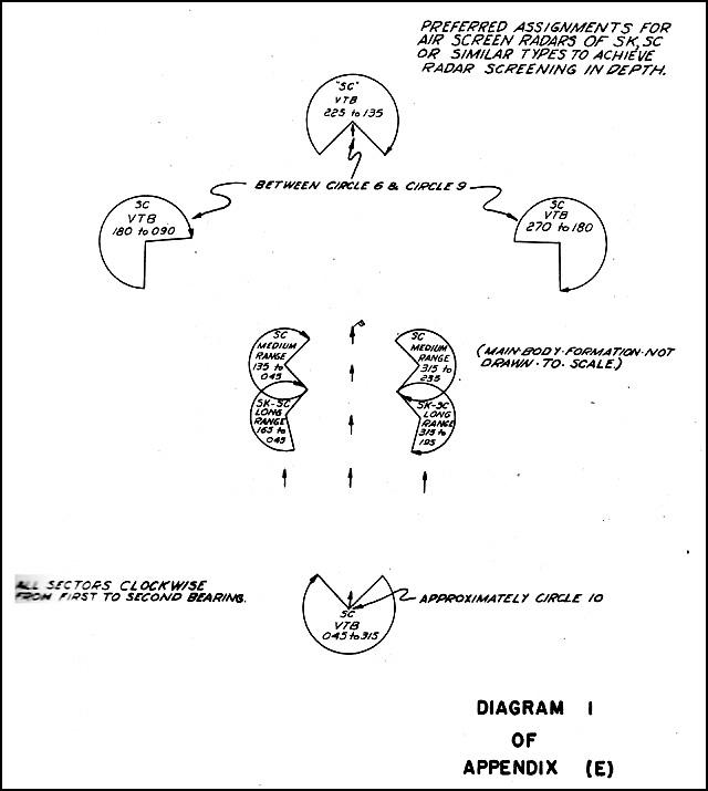 Hyperwar Transport Doctrine Chapter 17