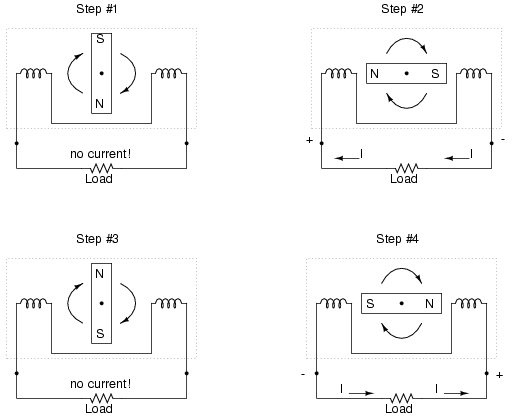 lessons in electric circuits volume ii (ac) chapter 1this is the basic operating principle of an ac generator, also known as an alternator figure below