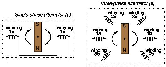 (a) single-phase alternator, (b) three-phase alternator