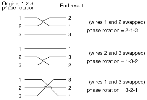 lessons in electric circuits volume ii ac chapter 10 starting out a phase rotation of 3 2 1 we can try all the possibilities for swapping any two of the wires at a time and see what happens to the