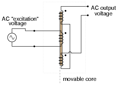 lessons in electric circuits volume ii ac chapter 12 ac output of linear variable differential transformer lvdt indicates core position