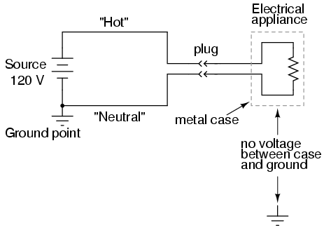 lessons in electric circuits volume i dc chapter 3 however if one of the wires inside the toaster were to accidently come in contact the metal case the case will be made electrically common to the