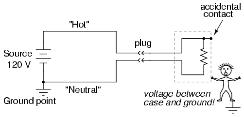 lessons in electric circuits volume i dc chapter 3 if the hot wire contacts the case it places the user of the toaster in danger on the other hand if the neutral wire contacts the case