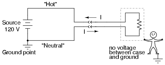 alternating current examples appliances. in a properly functioning appliance (shown above), the current measured through hot conductor should be exactly equal to neutral alternating examples appliances e