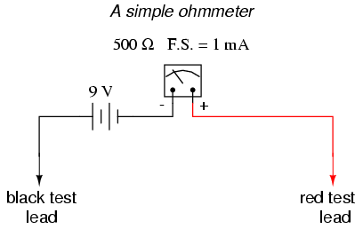 lessons in electric circuits volume i dc chapter 8 when there is infinite resistance no continuity between test leads there is zero current through the meter movement and the needle points toward the far