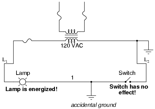 lessons in electric circuits volume iv digital chapter  this time the accidental grounding of wire 1 will force power to the lamp while the switch will have no effect it is much safer to have a system that