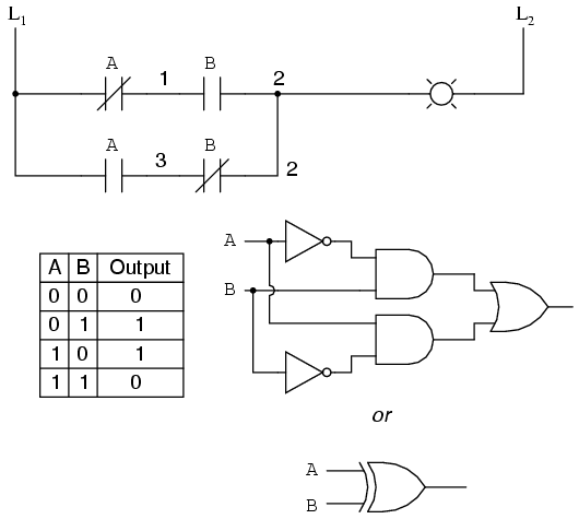 lessons in electric circuits volume iv digital chapter 6 rh ibiblio org ladder logic diagram for pulse count avarege ladder logic diagram for traffic light